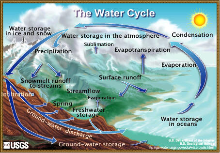 http://www.epa.gov/climatechange/effects/images/watercycle.jpg